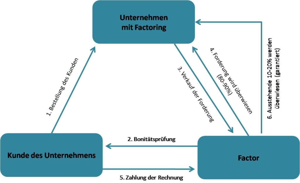 Was ist Factoring?