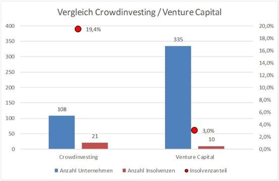 Vergleich Vrowdinvesting / Venture Capital