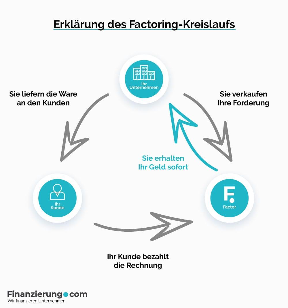 Was Ist Factoring Erklarung Definition Finanzierung Com